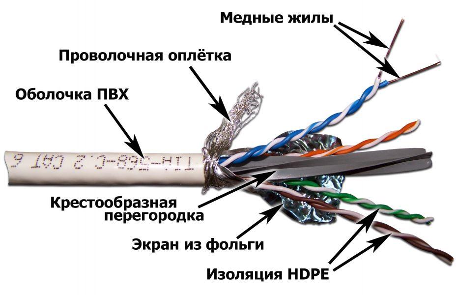 Расшифровываем название кабеля