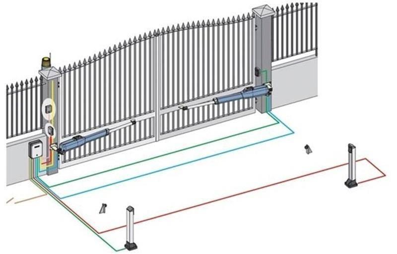 Ворота, их виды и конструкции